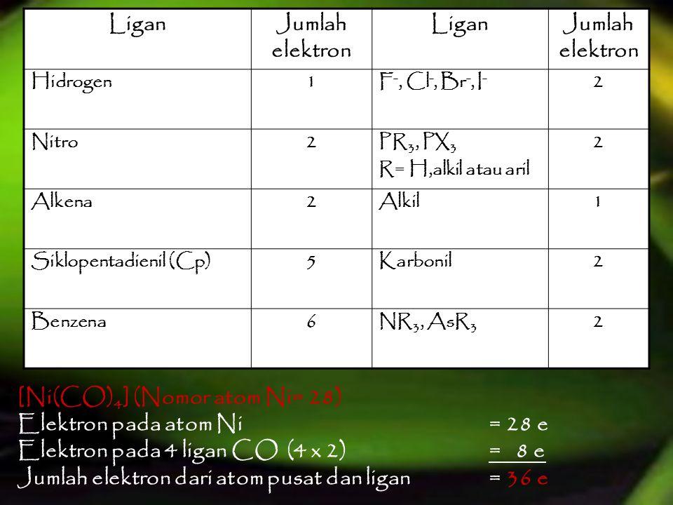 [Ni(CO)4] (Nomor atom Ni= 28) Elektron pada atom Ni = 28 e